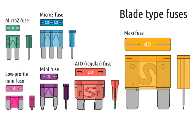 Electrical_fuses_blade_type